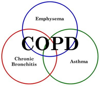 COPD treatment is facilitated with inhaled steroids