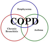 Reduced mortality rate seen with steroids for COPD management